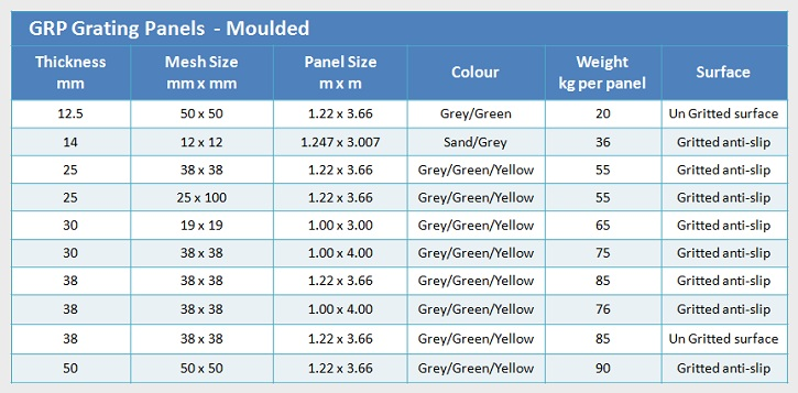 GRP Grating Sizes